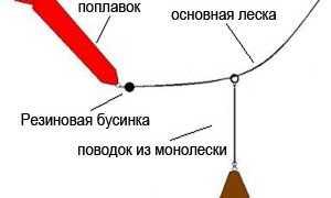 Где и как используется маркерный поплавок